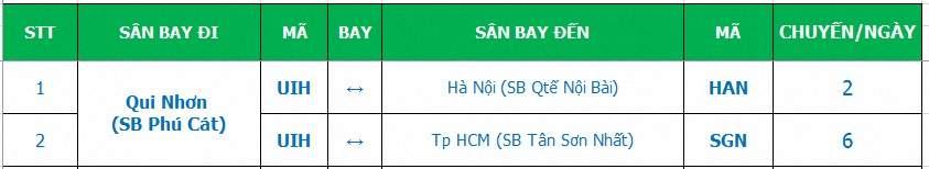 Sân bay Phù Cát ở đâu tại Bình Định và thông tin về Sân bay Phù Cát 0002